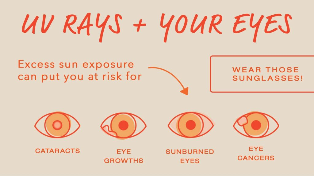 UV rays and your eyes